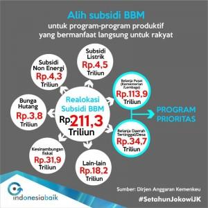 1. Tabel 2A (Realokasi subsidi BBM)