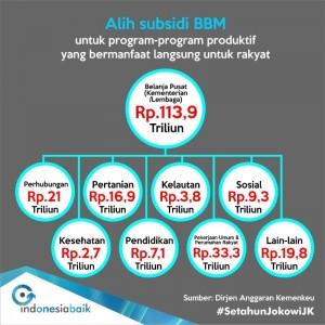 1. Tabel 2B (Realokasi subsidi BBM)