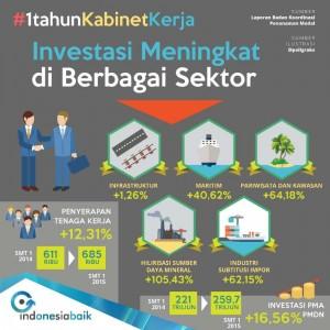 1. Tabel 3 (Investasi meningkat)