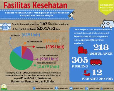 Saat ini terdapat sebanyak 4.673 fasilitas kesehatan di Aceh untuk melayani 5.001.953 jiwa.