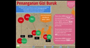 Pemerintah Aceh serius menangani masalah gizi masyarakat dari tahun ke tahun. Hal ini terlihat dari menurunnya angka kasus gizi buruk di Aceh sepanjang 2012 – 2015.