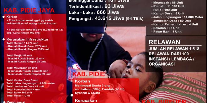 [Update 10122016 20:00] GEMPA PidieJAYA KORBAN