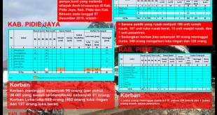 [Update] Bencana Alam Gempa Bumi Aceh 08/12/2016