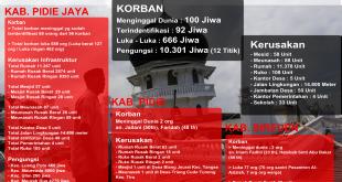 [Update 09/12/2016] Infografis Korban dan Kerusakan Bencana Alam Gempa Bumi Aceh